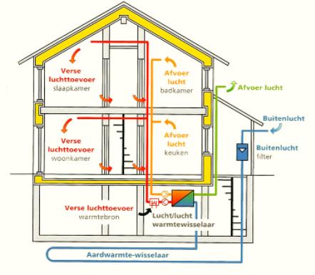 Energieneutraal zelf bouwen in rotterdam eigen villa for Energieneutraal bouwen